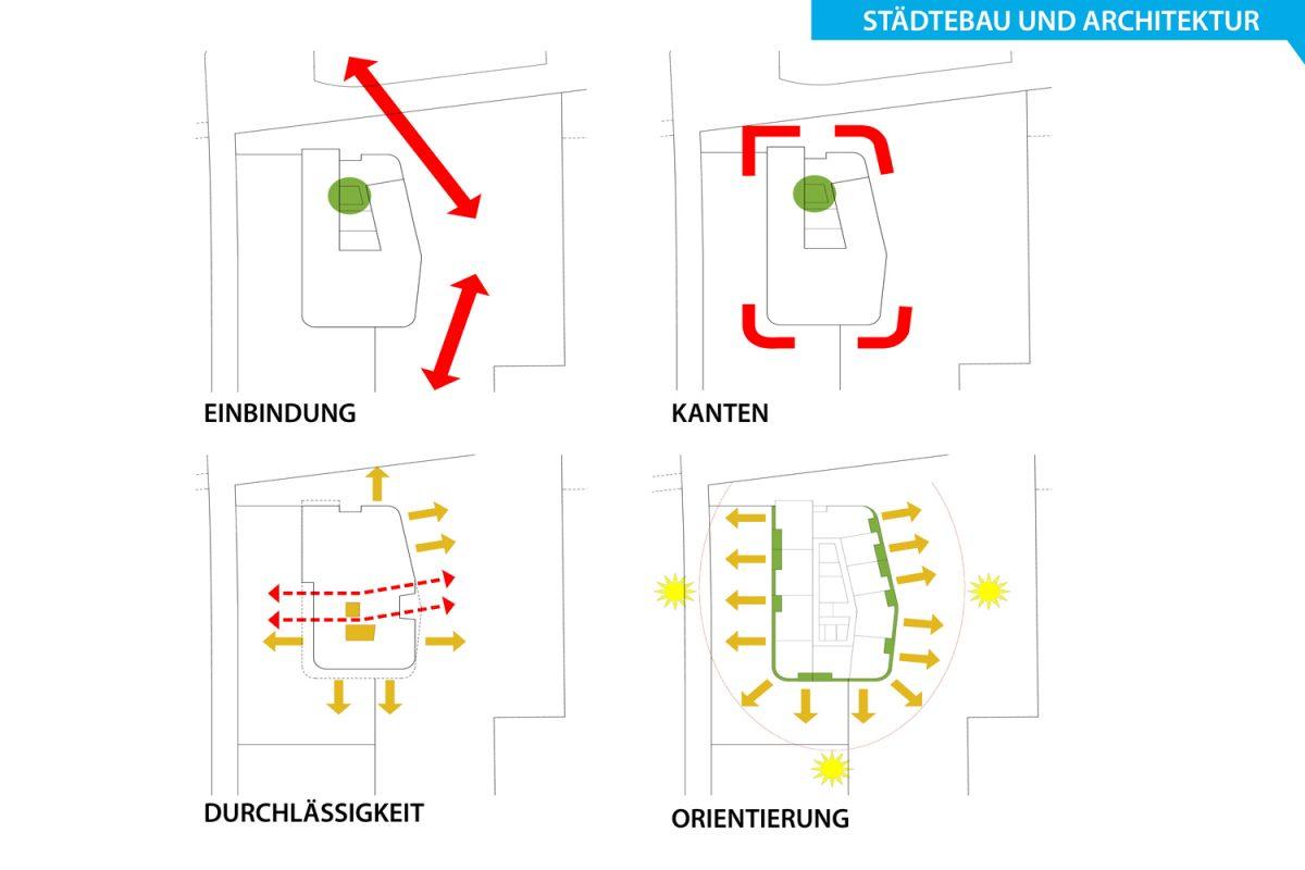 UGW_Konzept_Staedtebau_Architektur