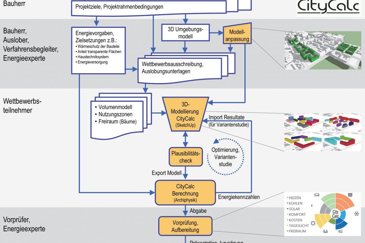 Microsoft PowerPoint - 2016-09-27_DE-Ablaufdiagramm