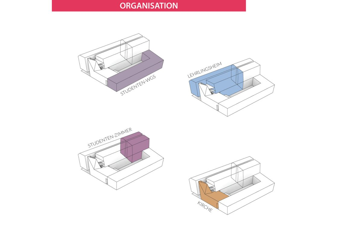 TPA_EBW_Gebäude-Organisation
