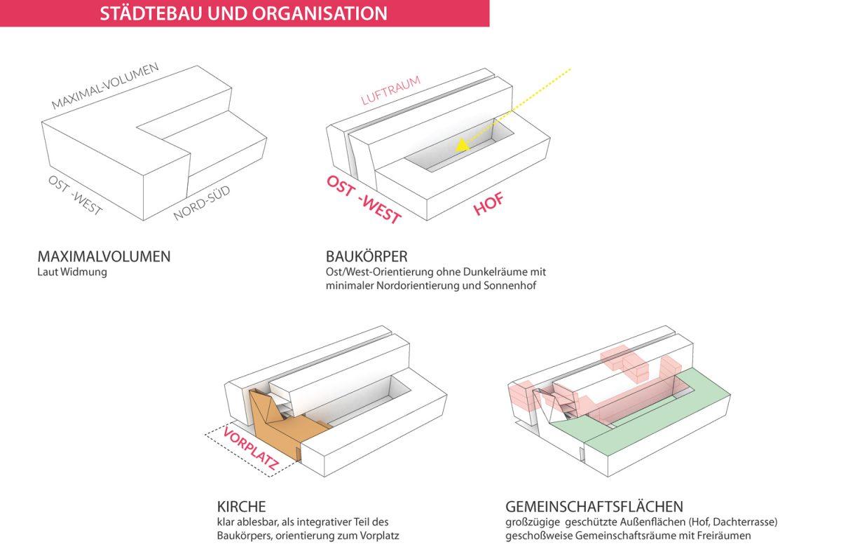 TPA_EBW_Städtebau_Organisation