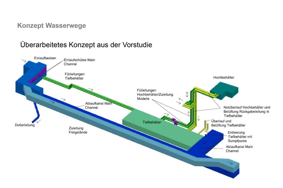 TPA-WBL_BOKU_Konzept_Wasserwege