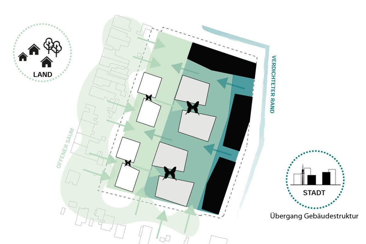 TPA_SYNN_POD Diagramm Staedtebau 3