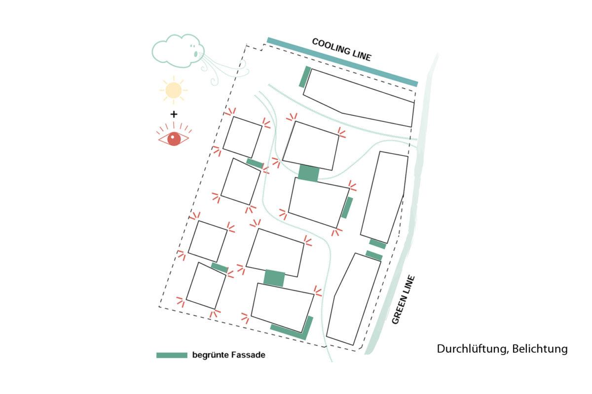 TPA_SYNN_POD Diagramm Staedtebau2