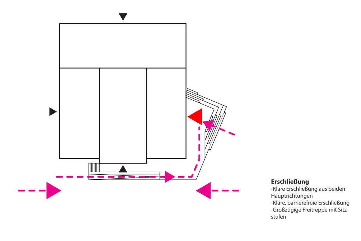 TPA_brut_Diagramm 3
